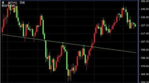 w底)/圆弧底(顶)形态买入卖出信号单个k线可反映出单日的价格强弱变化